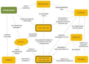 Mapa conceptual de Casos de Uso 2.0. Casos de Uso 2.0, Ivar Jacobson